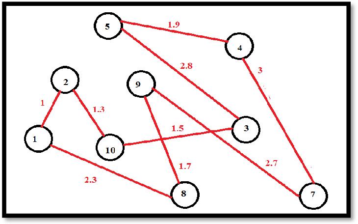 Figure 3 for Improving TSP Solutions Using GA with a New Hybrid Mutation Based on Knowledge and Randomness