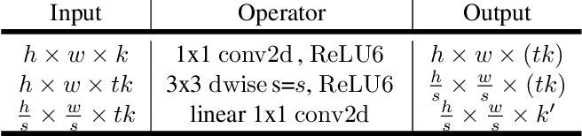 Figure 2 for MobileNetV2: Inverted Residuals and Linear Bottlenecks