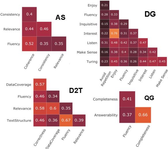 Figure 2 for Perturbation CheckLists for Evaluating NLG Evaluation Metrics