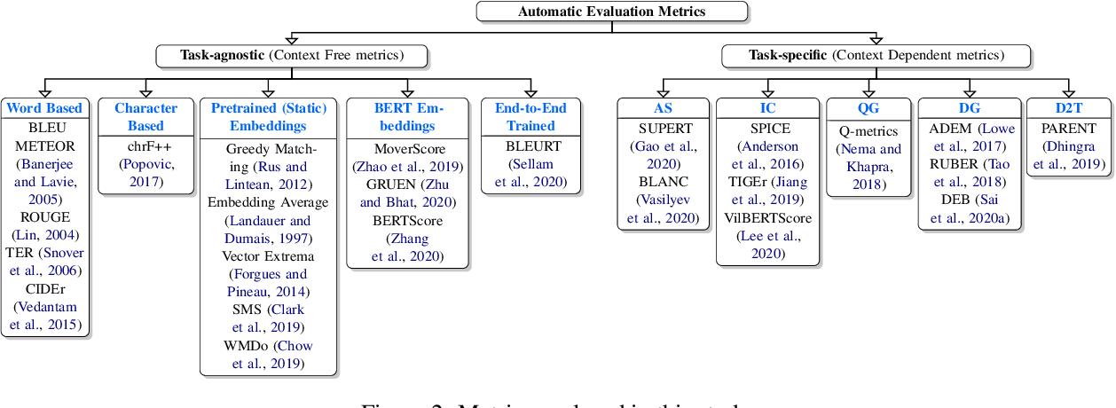 Figure 4 for Perturbation CheckLists for Evaluating NLG Evaluation Metrics