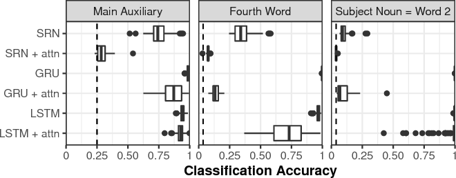 Figure 4 for Revisiting the poverty of the stimulus: hierarchical generalization without a hierarchical bias in recurrent neural networks