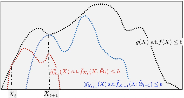 Figure 2 for Variational Optimization for the Submodular Maximum Coverage Problem