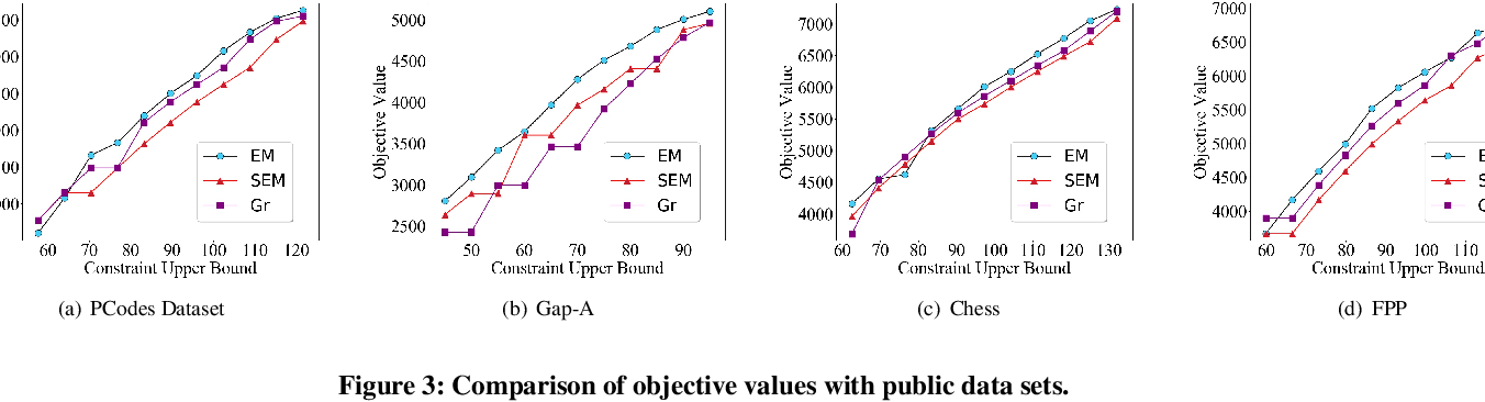 Figure 4 for Variational Optimization for the Submodular Maximum Coverage Problem