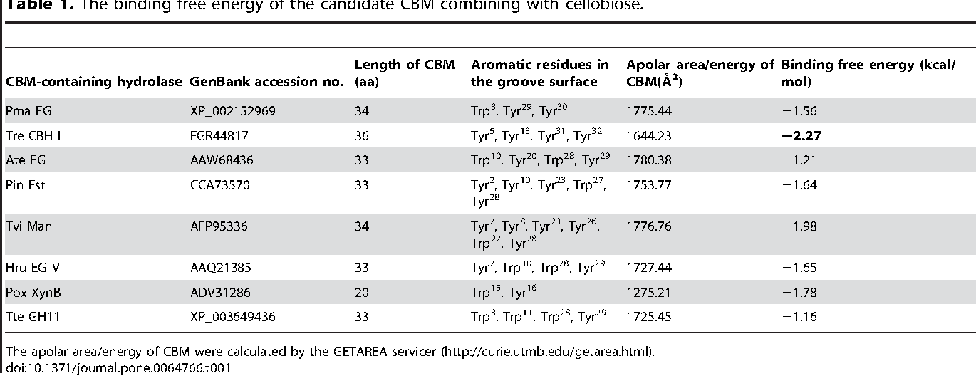 Table 1 from Fusing a Carbohydrate-Binding Module into the