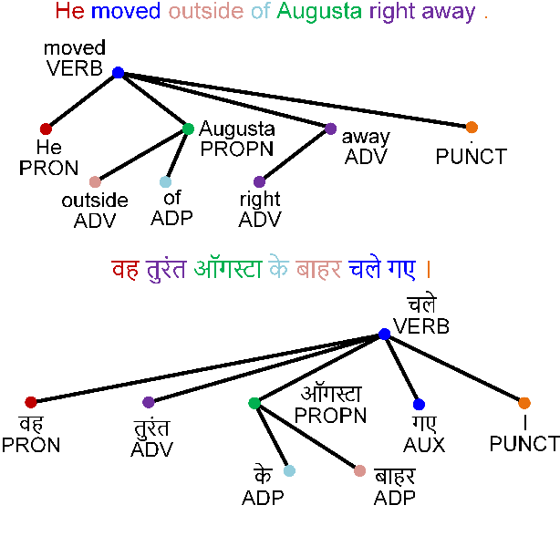 Figure 1 for Syntax-augmented Multilingual BERT for Cross-lingual Transfer