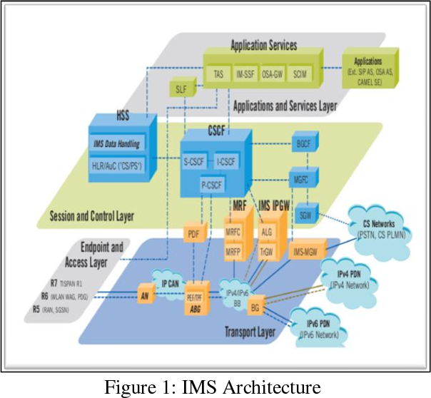 PDF] Studies on IPTV over IMS test bed - Semantic Scholar