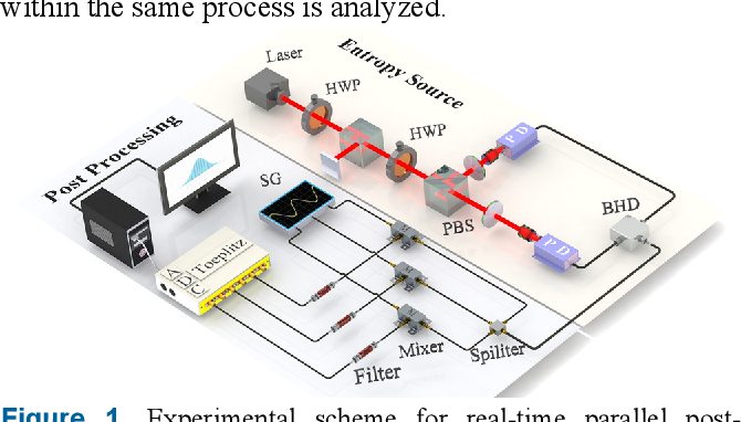 Figure 1 for Parallel and real-time post-processing for quantum random number generators