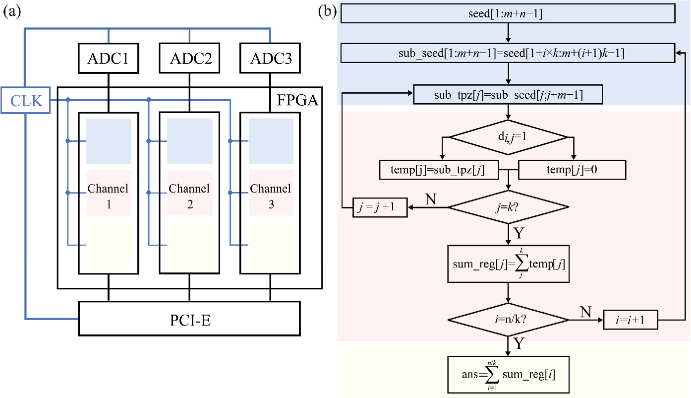Figure 3 for Parallel and real-time post-processing for quantum random number generators