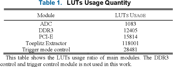 Figure 2 for Parallel and real-time post-processing for quantum random number generators