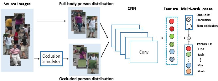Figure 3 for Occluded Person Re-identification