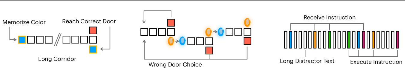 Figure 4 for Not All Memories are Created Equal: Learning to Forget by Expiring