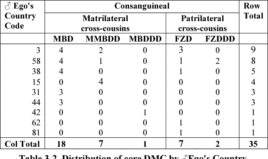 Table 3-2 from KINSHIP, MARRIAGE AND AGE IN ABORIGINAL