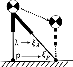 Figure 1 for Instantaneous Capture Input for Balancing the Variable Height Inverted Pendulum