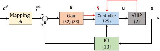 Figure 3 for Instantaneous Capture Input for Balancing the Variable Height Inverted Pendulum