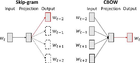 Figure 1 for Improving Word Representations: A Sub-sampled Unigram Distribution for Negative Sampling