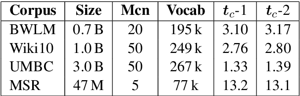 Figure 2 for Improving Word Representations: A Sub-sampled Unigram Distribution for Negative Sampling