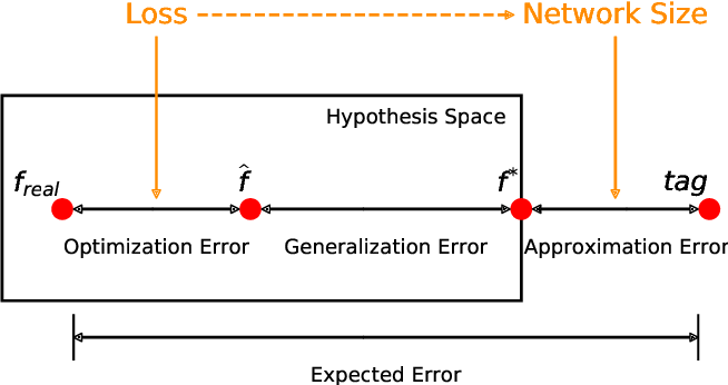 Figure 1 for Quantifying the generalization error in deep learning in terms of data distribution and neural network smoothness
