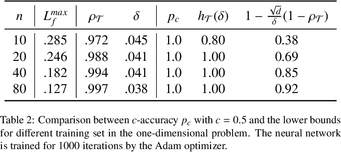Figure 4 for Quantifying the generalization error in deep learning in terms of data distribution and neural network smoothness