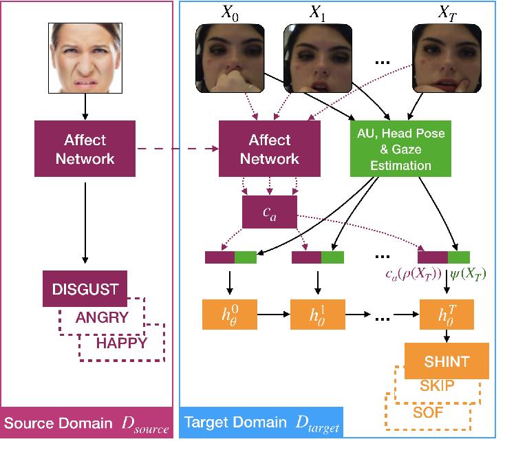Figure 1 for Leveraging Affect Transfer Learning for Behavior Prediction in an Intelligent Tutoring System