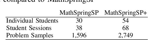 Figure 4 for Leveraging Affect Transfer Learning for Behavior Prediction in an Intelligent Tutoring System