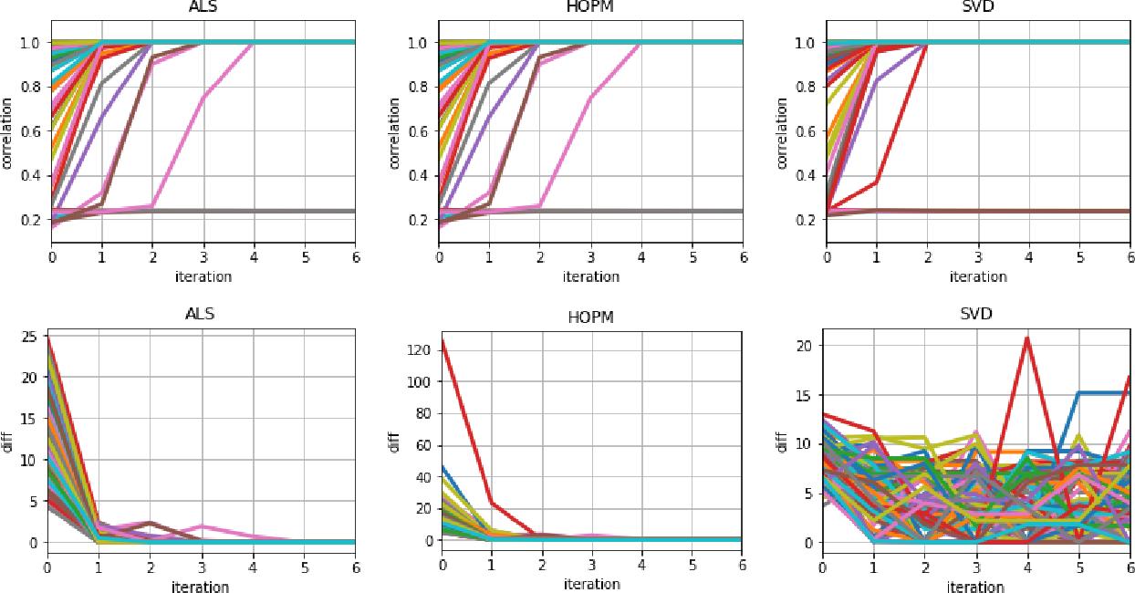 Figure 1 for Tensor Canonical Correlation Analysis