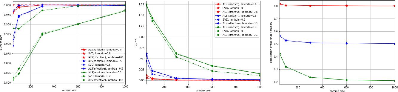Figure 3 for Tensor Canonical Correlation Analysis