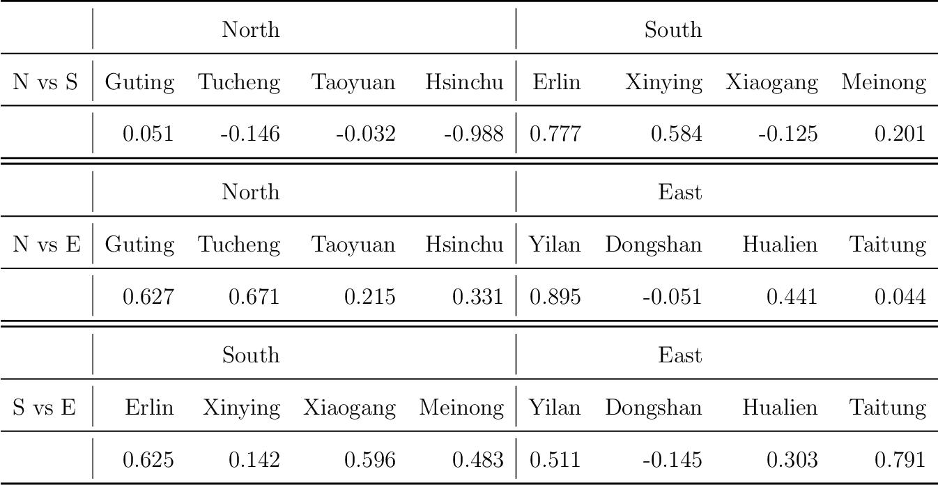 Figure 4 for Tensor Canonical Correlation Analysis