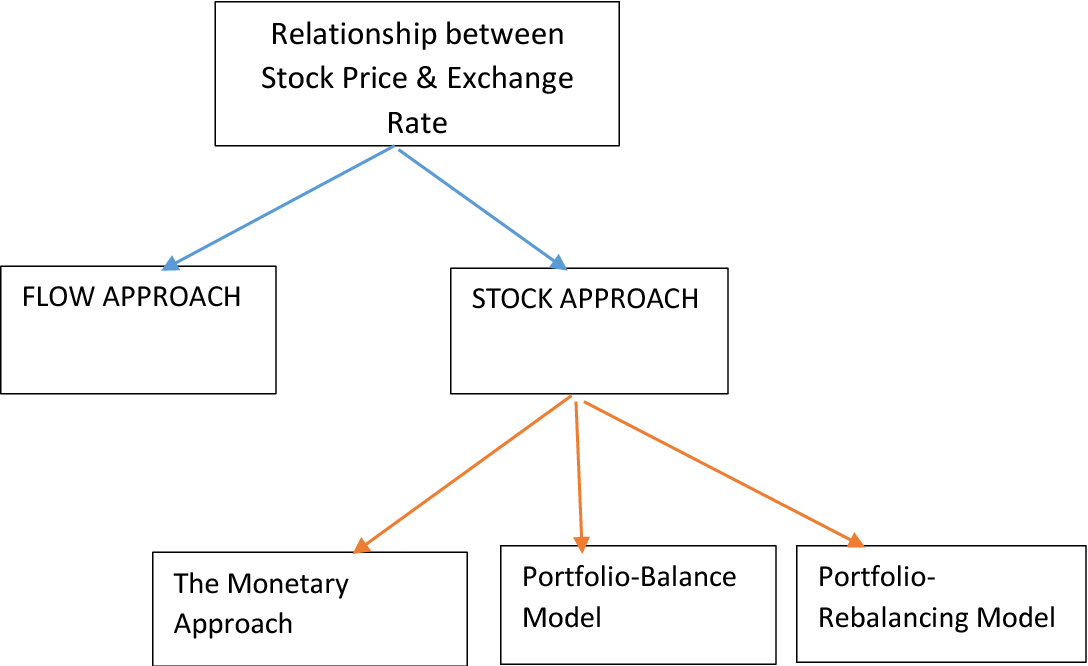 Figure 3 from Dancing of Stock prices with Dollar in the