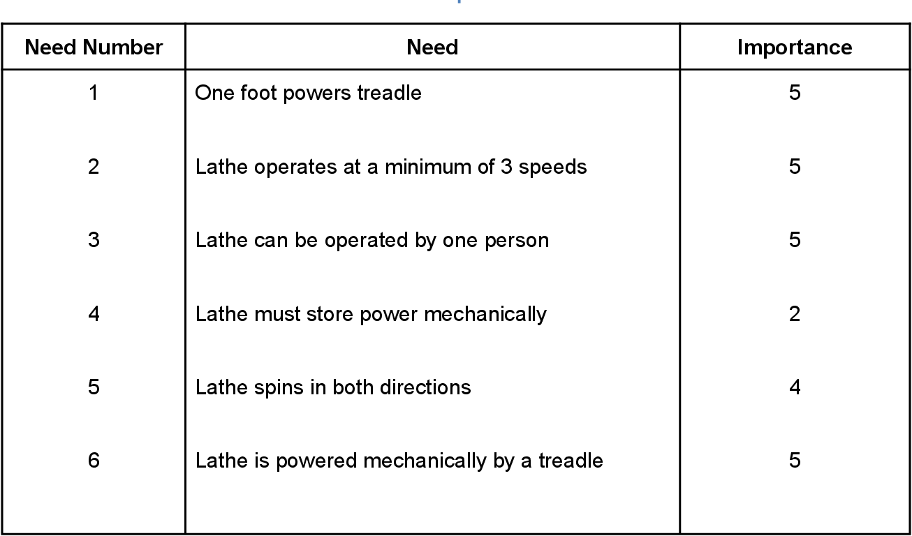 PDF] Treadle Driven Lathe - Semantic Scholar