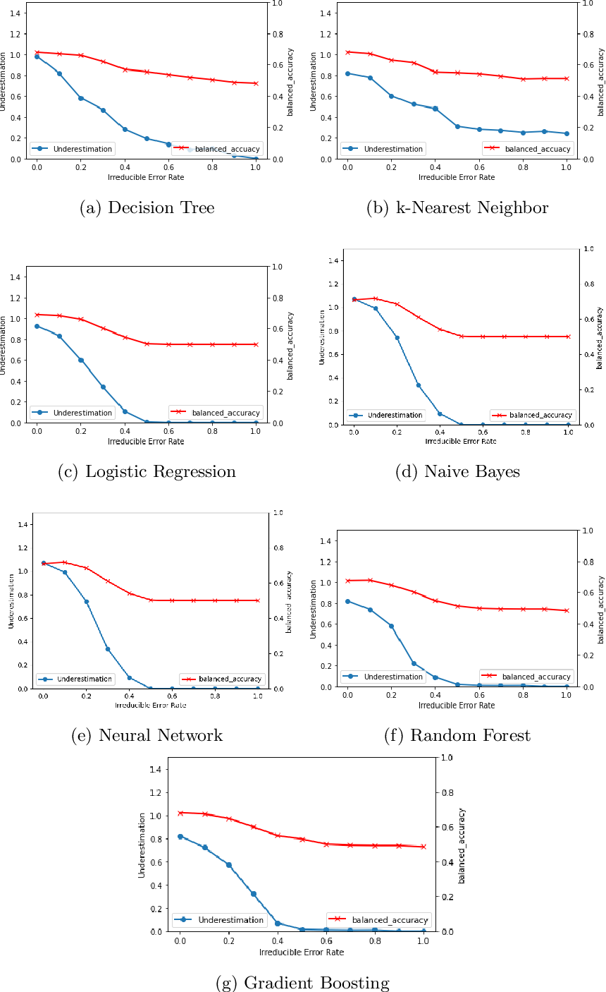 Figure 2 for Algorithmic Factors Influencing Bias in Machine Learning