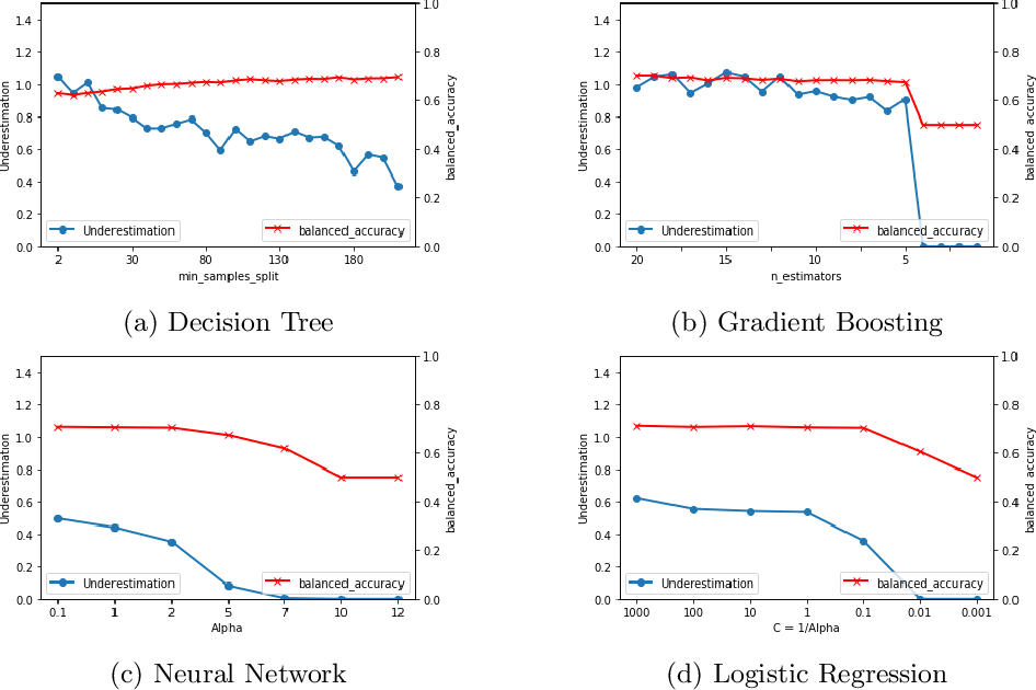 Figure 3 for Algorithmic Factors Influencing Bias in Machine Learning