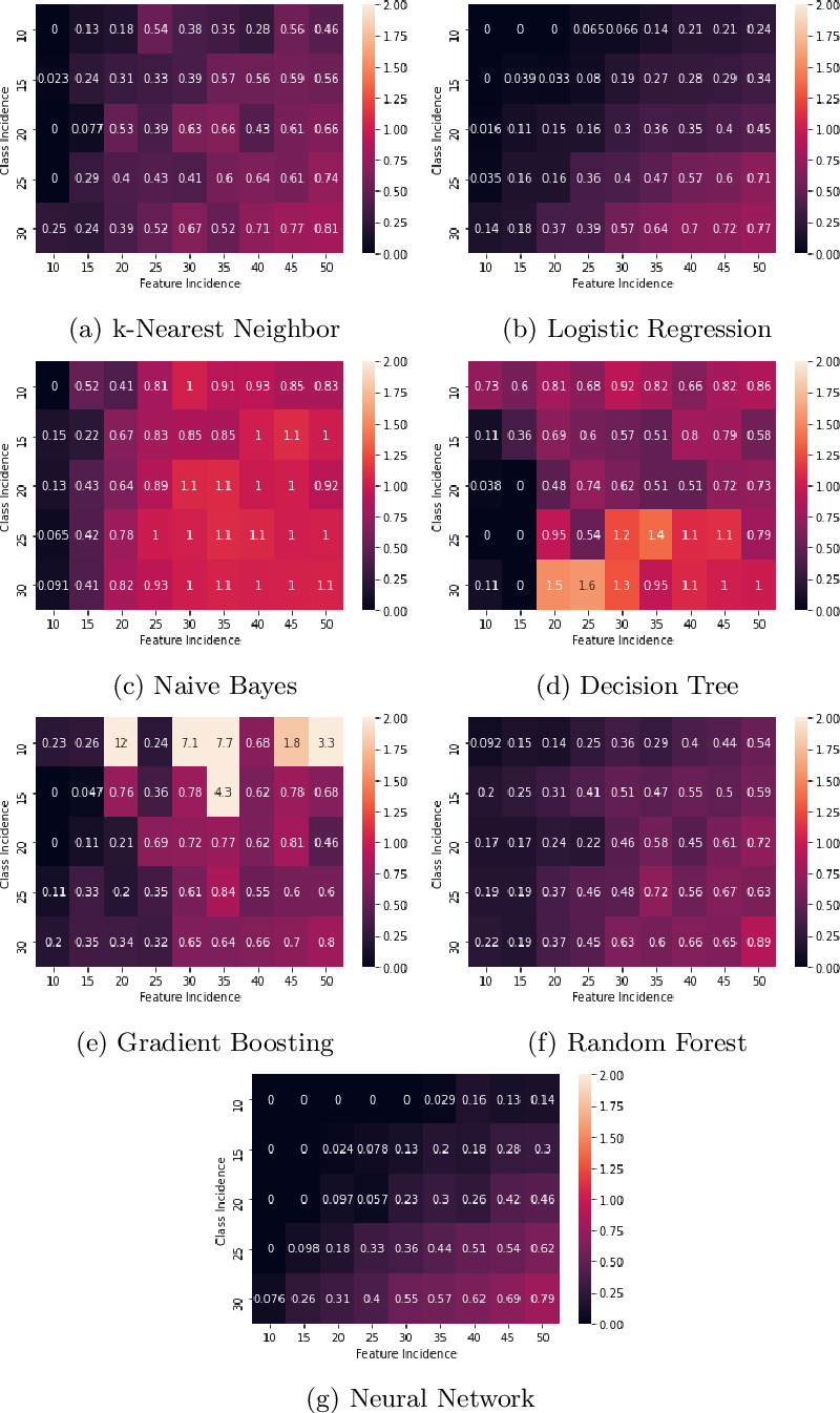 Figure 4 for Algorithmic Factors Influencing Bias in Machine Learning