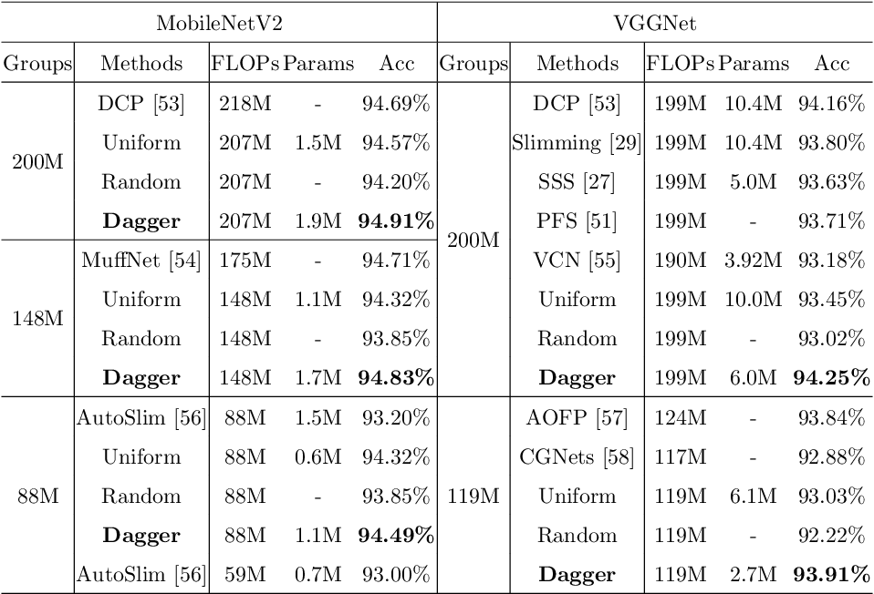 Figure 2 for Data Agnostic Filter Gating for Efficient Deep Networks