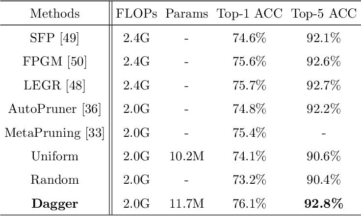 Figure 4 for Data Agnostic Filter Gating for Efficient Deep Networks