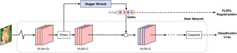 Figure 1 for Data Agnostic Filter Gating for Efficient Deep Networks