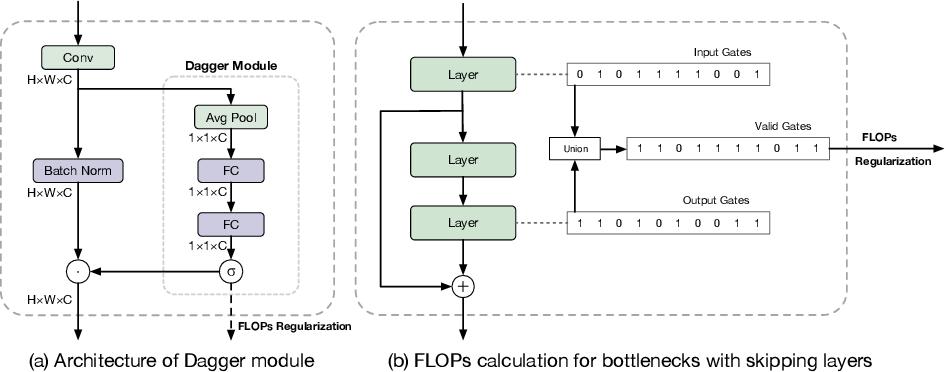 Figure 3 for Data Agnostic Filter Gating for Efficient Deep Networks
