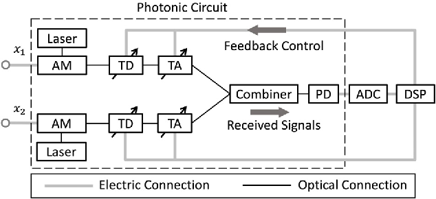 Figure 1 for Wideband photonic blind source separation with optical pulse sampling