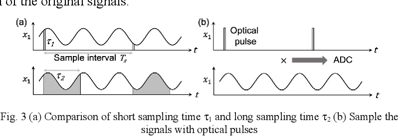 Figure 2 for Wideband photonic blind source separation with optical pulse sampling
