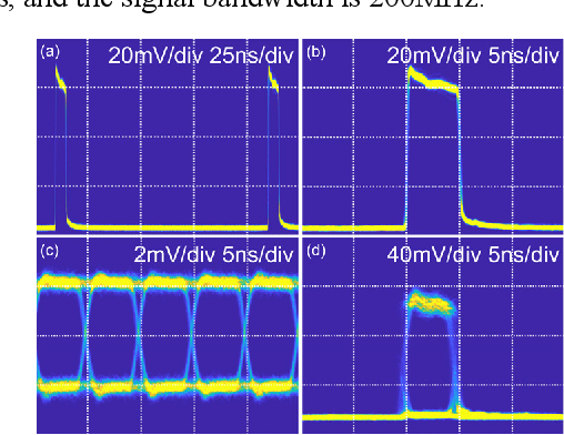 Figure 3 for Wideband photonic blind source separation with optical pulse sampling