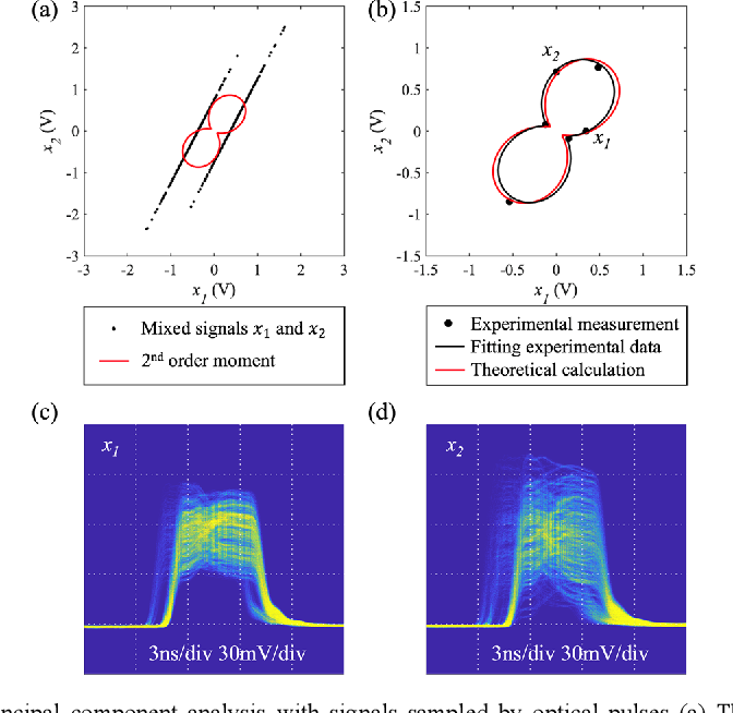 Figure 4 for Wideband photonic blind source separation with optical pulse sampling