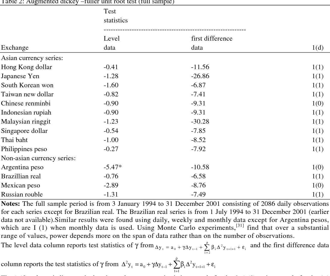 Revisiting the Unit Root Hypothesis and Structural Break : Asia and