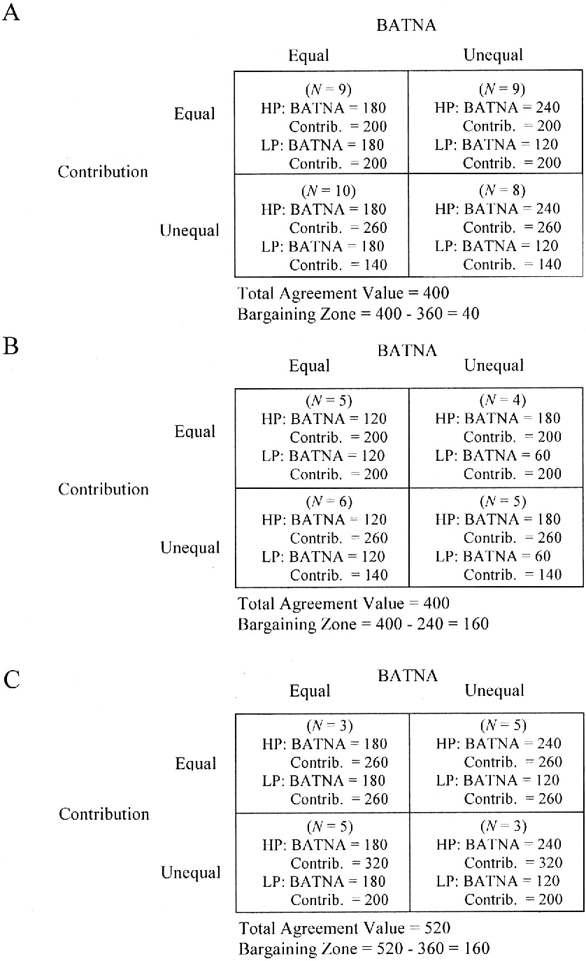 Figure 2. A: Values of parties' best alternatives to the negotiated agreement (BATNAs) and contributions for small bargaining zone condition. B: Values of parties' BATNAs and contributions for Large Bargaining Zone 1 condition. C: Values of parties' BATNAs and contributions for Large Bargaining Zone 2 condition. All numbers represent thousands. Contrib. contribution; HP high-power party; LP low-power party.