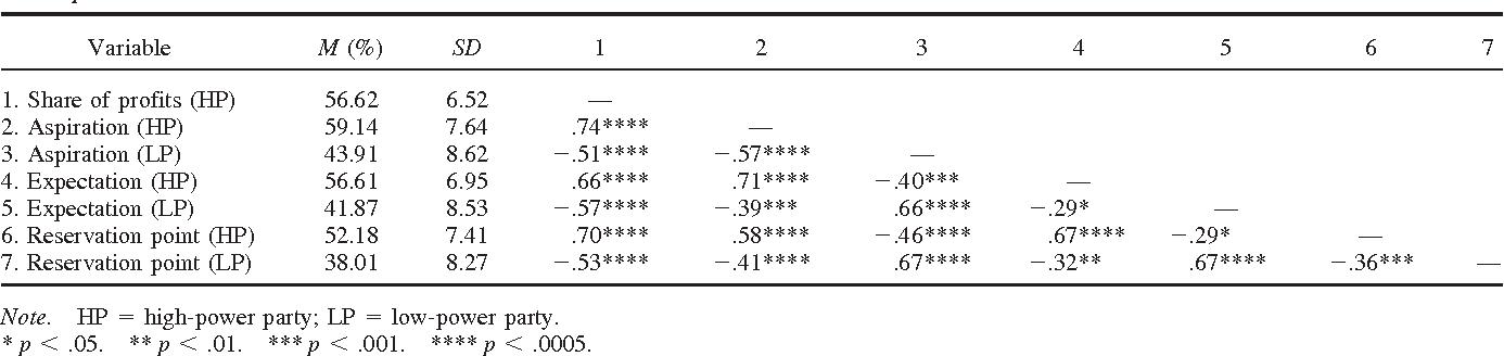 Table 1 Descriptive Statistics and Correlations