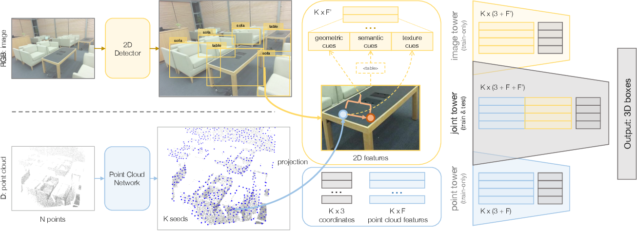 Figure 3 for ImVoteNet: Boosting 3D Object Detection in Point Clouds with Image Votes