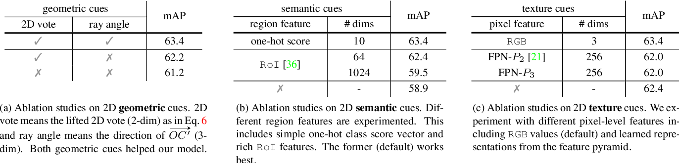 Figure 4 for ImVoteNet: Boosting 3D Object Detection in Point Clouds with Image Votes