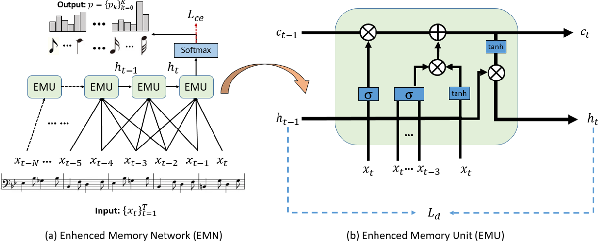 Figure 1 for Enhanced Memory Network: The novel network structure for Symbolic Music Generation