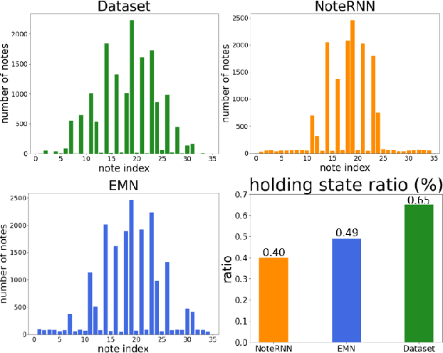 Figure 3 for Enhanced Memory Network: The novel network structure for Symbolic Music Generation