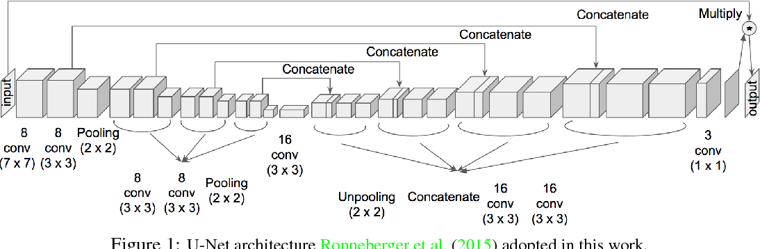 Figure 1 for Human-like Clustering with Deep Convolutional Neural Networks