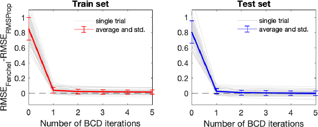 Figure 1 for Implicit Deep Learning