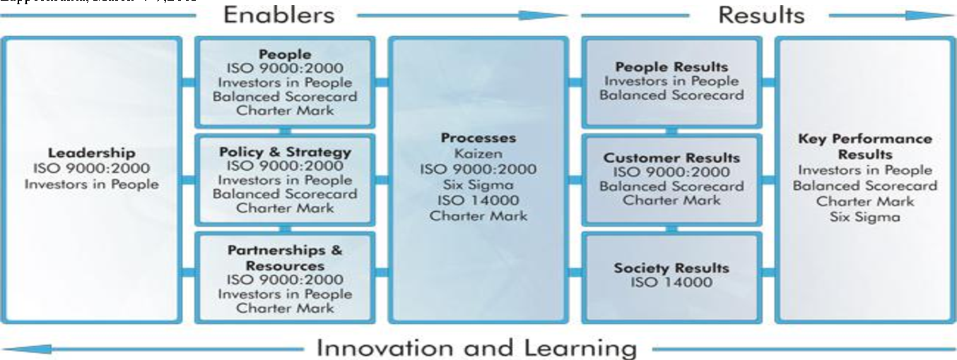 Figure 4 from Quality assurance of e-learning processes
